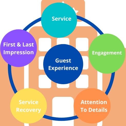 hotel and the guest experiences assignment