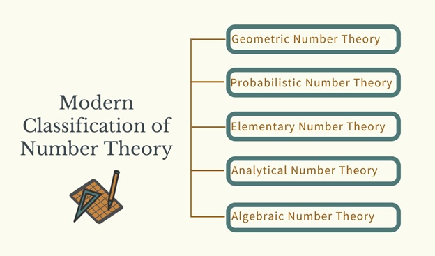 modern classification of number theory