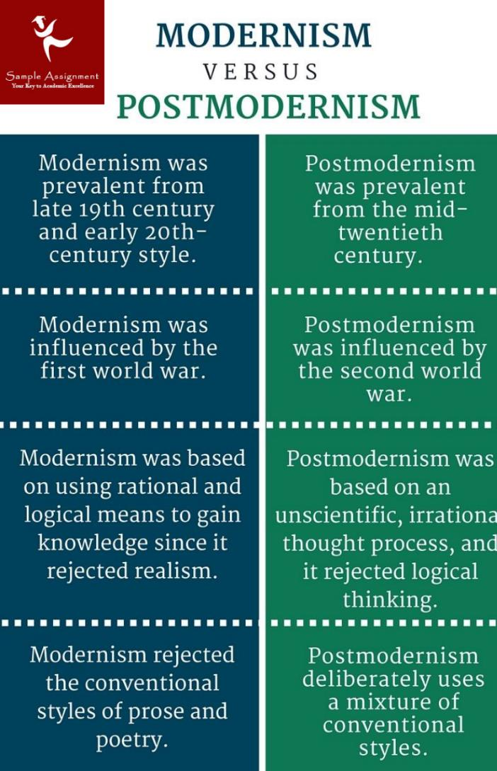 modernism english literature assignment sample