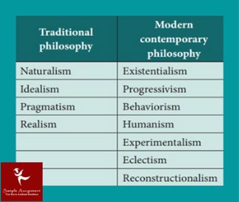 philosophy assignment help service