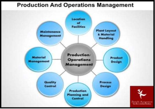 product management assignment help australia