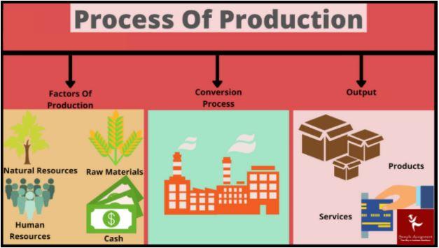 production management assignment help online