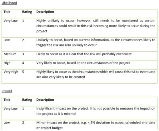 project charter assignment sample online