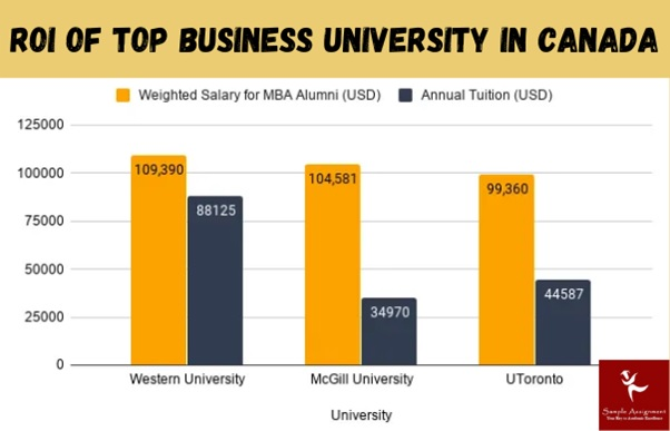 roi of top business university in canada