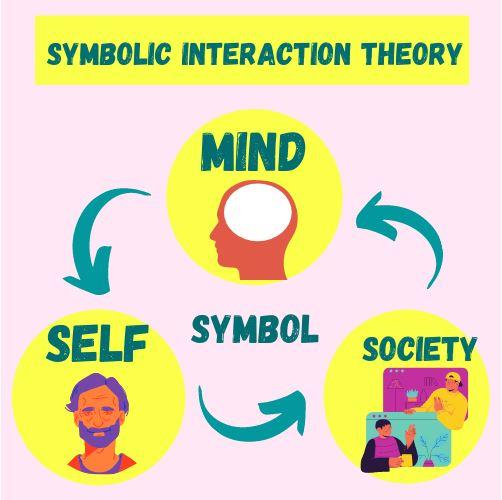 symbolic interactionism writing service canada