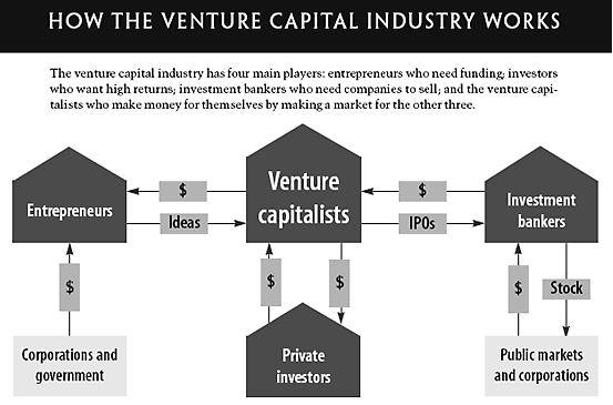 venture capital assignment