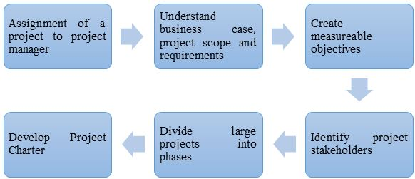 Activities or Steps Involved in Project Initiation Stage