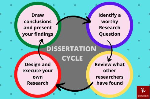 Dissertation cycle