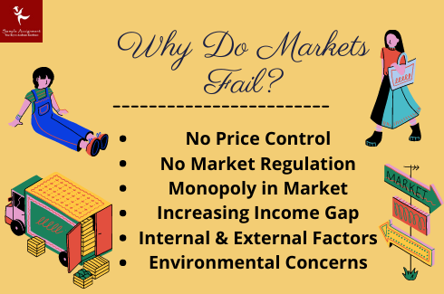 Why do market fail