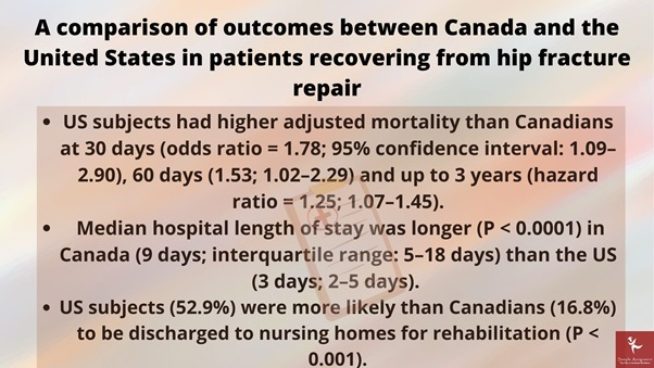 a comparison of outcomes between canada and the united states in patients recovering from hip fracture repair