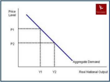 aggregate demand assignment online