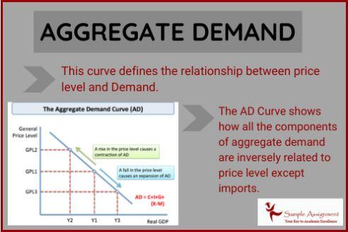 aggregate demand assignment