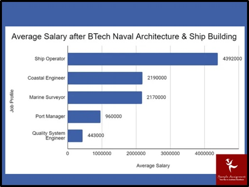 average salary after btech naval architecture and ship building