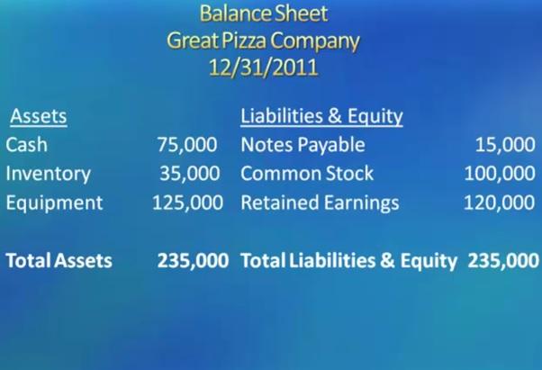 balance sheet great pizza company
