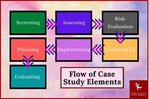 case management assignment