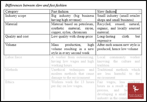 difference between slow and fast fashion sample services