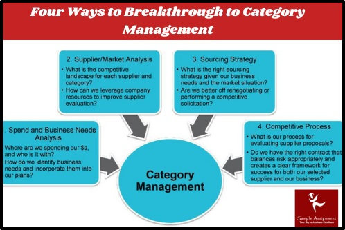 four ways to breakthrough to category management