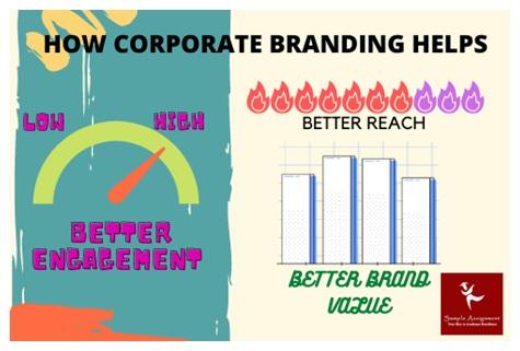 how corporate branding helps
