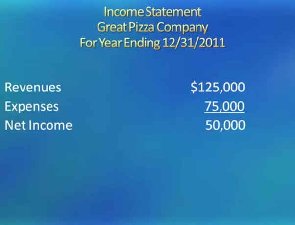 income statement great pizza company for year ending