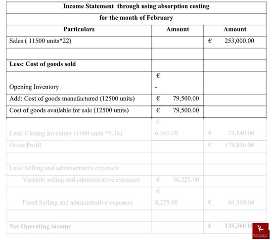 managerial accounting assignment solution