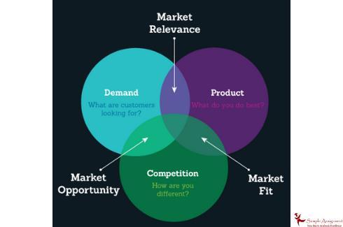market relevance