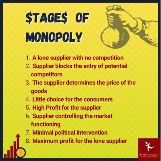 monopoly economics assignment