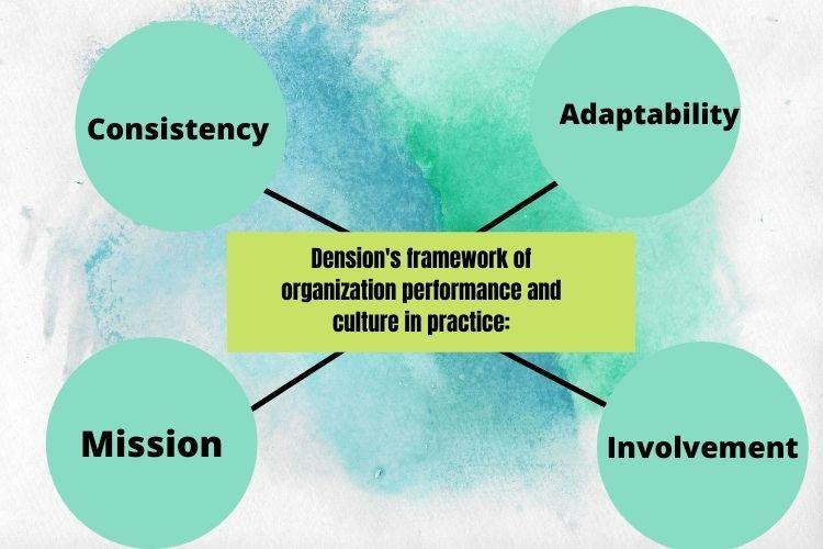 organisational performance and culture in practice
