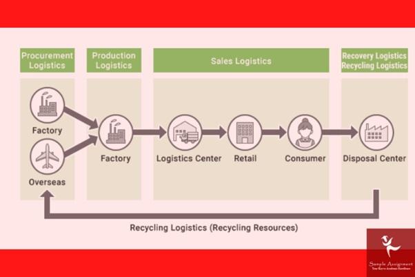 recycling logistics 827