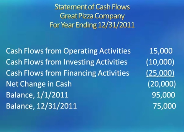 statement of cash flows great pizza company for year ending