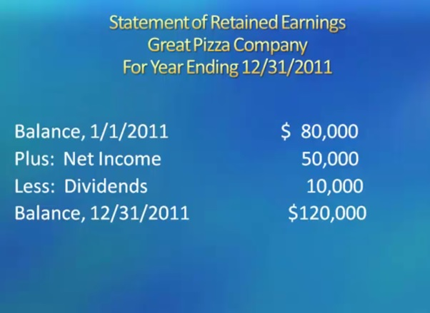 statement of retained earings great pizza company for year ending