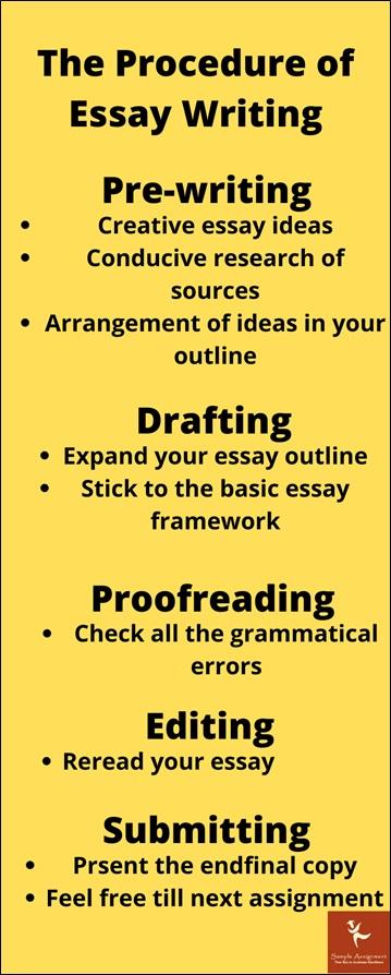 the procedure of essay writing