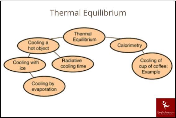 thermodynamics chemistry homework online