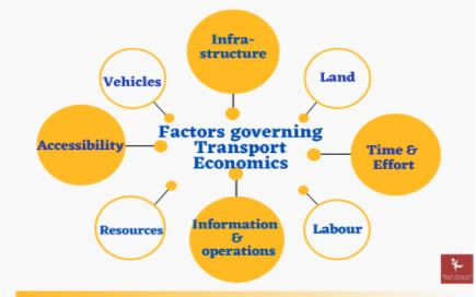 transport economics assignment