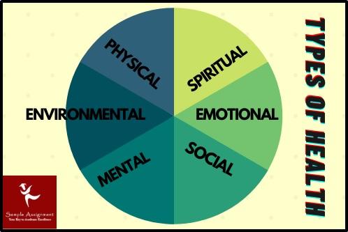 types of health