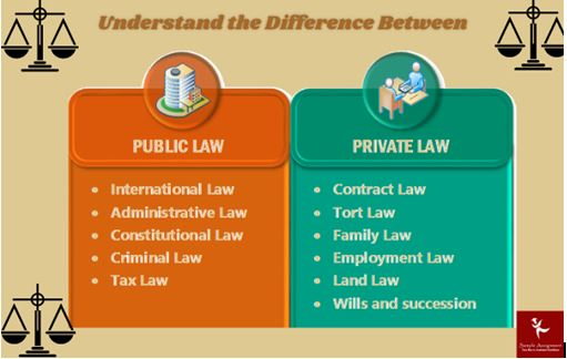 understand publicand private law