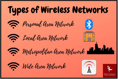 wireless networks assignment