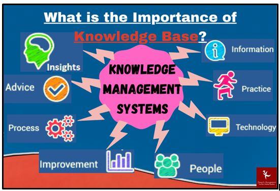 BSBINM501 establish context for KMS