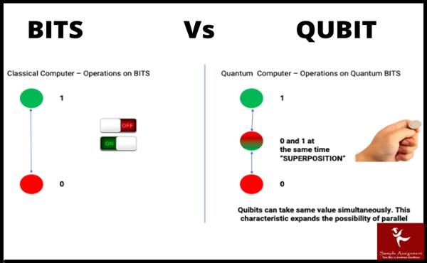 bits vs qubit