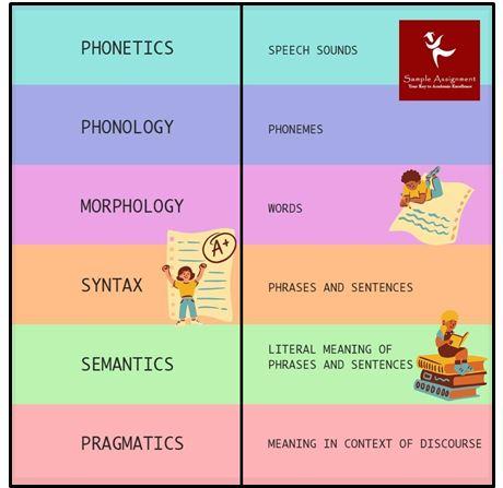 linguistics and language sciences academic assistance through online tutoring