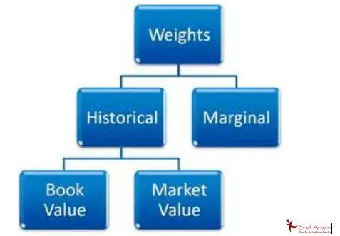marginal weights academic assistance through online tutoring flow chart