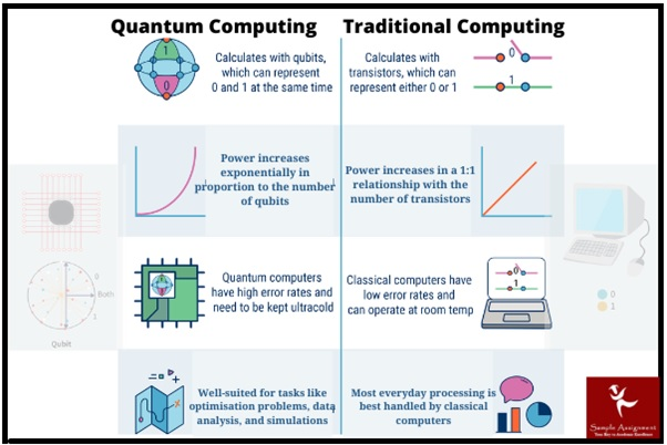 quantum vs traditional computing
