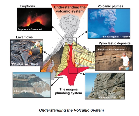 understanding the volcanic system